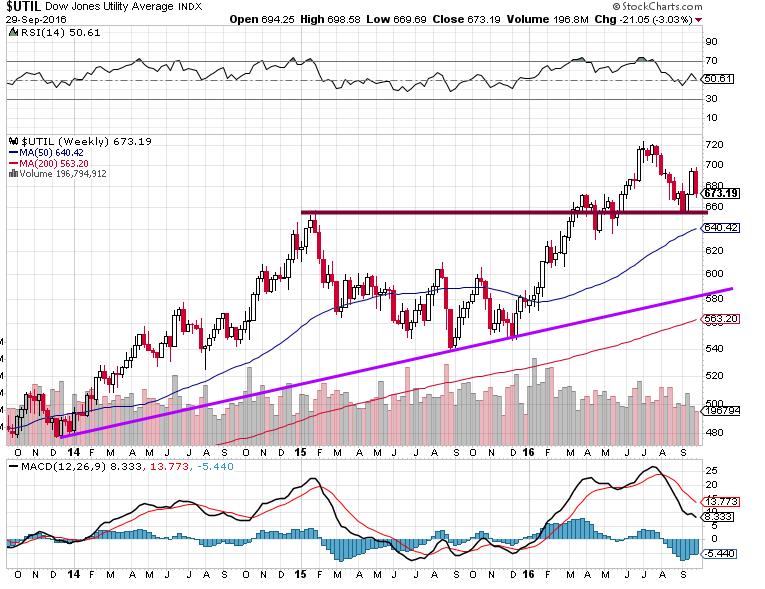 Dow Jones Utility Index