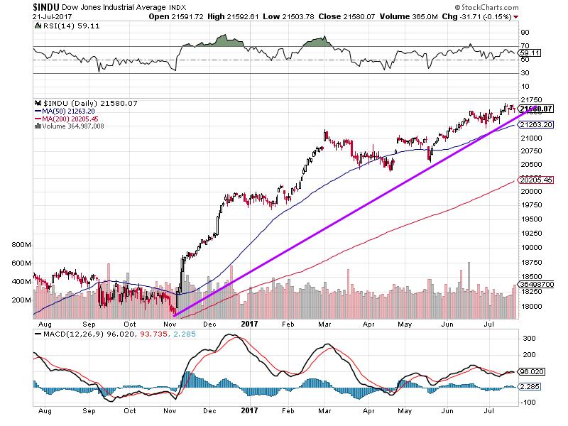Dow Jones Industrial Average Index - Dow transports