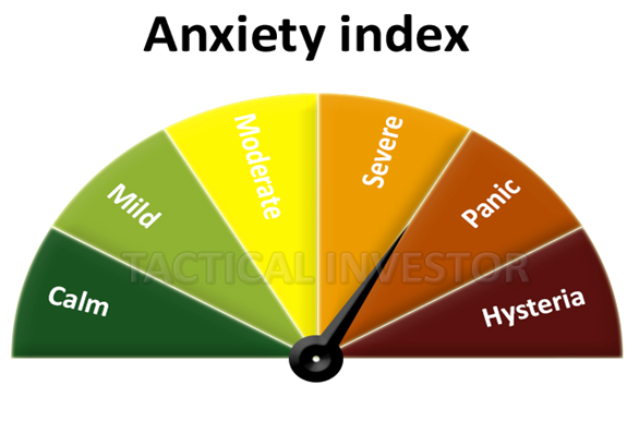 Tactical Investor Anxiety Index