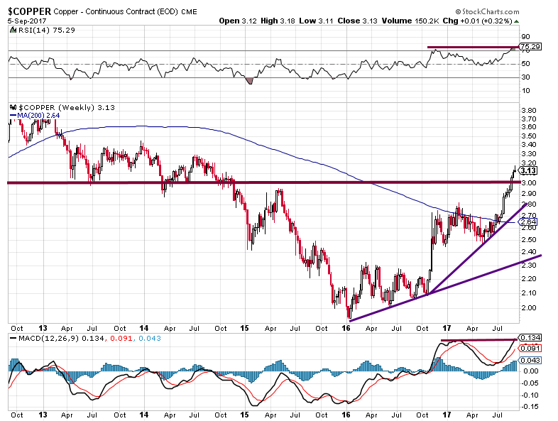Price of Copper Signalling Inflation or higher Stock Market Prices