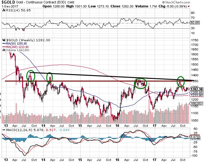 Gold market ready to crash, US Dollar ready to Rally