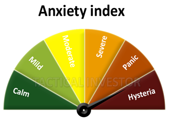 Anxiety index is a great market timing took