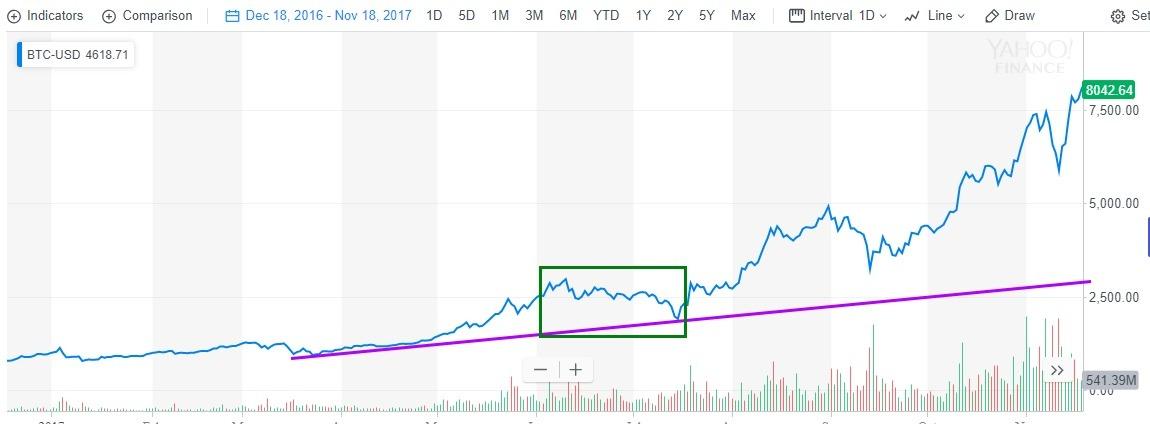 Bitcoin Crash Graph