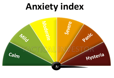 Anxiety Index - Tactical Investor
