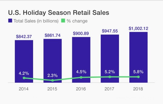 Holiday Season Retail Sales