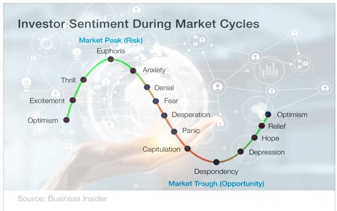 stock market cycles and investor sentiment
