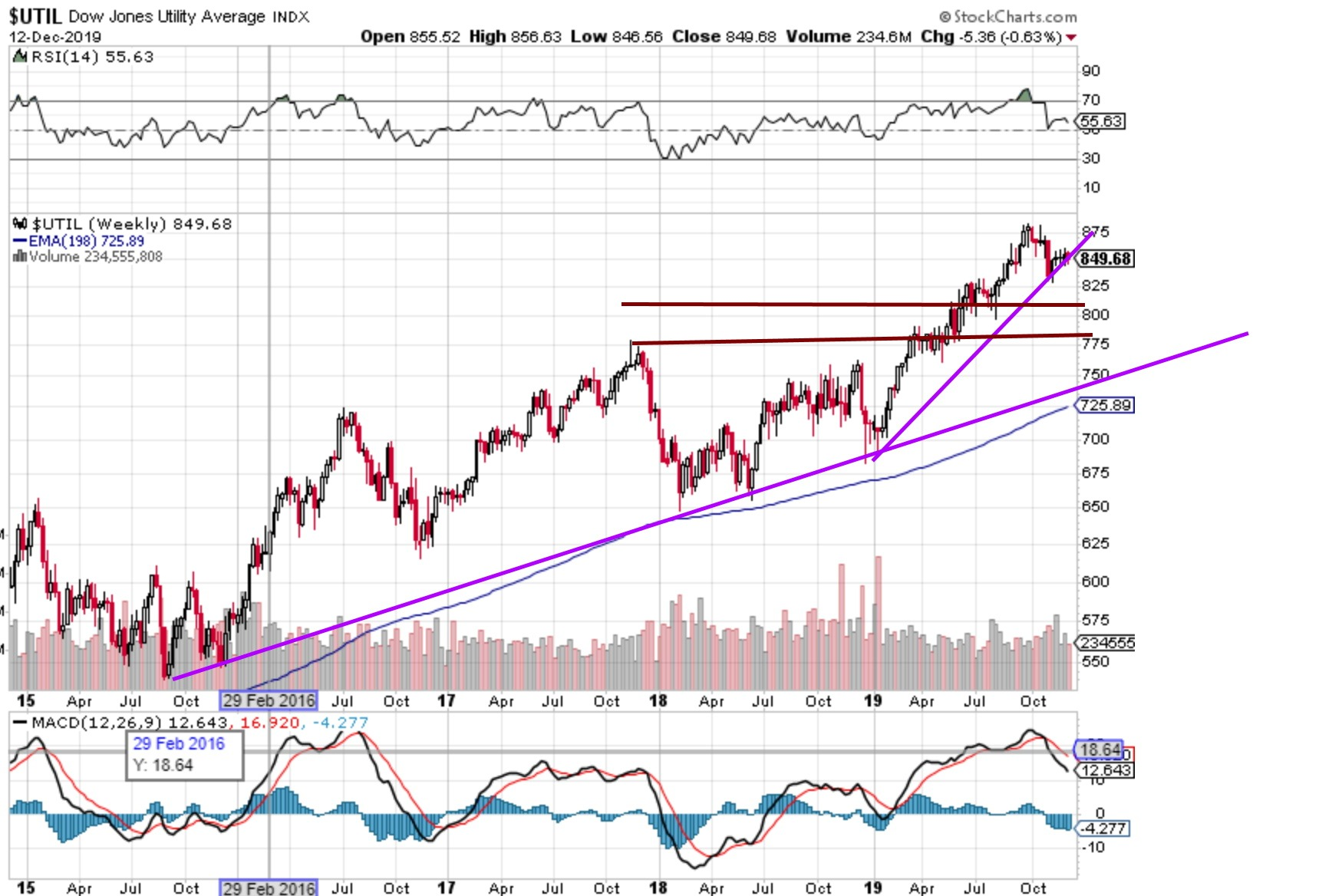 Dow Jones Transportation Chart