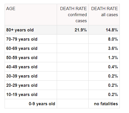 COVID mortality rate age data