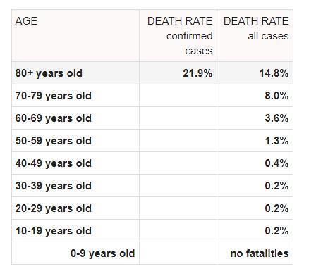 COVID mortality rate age data